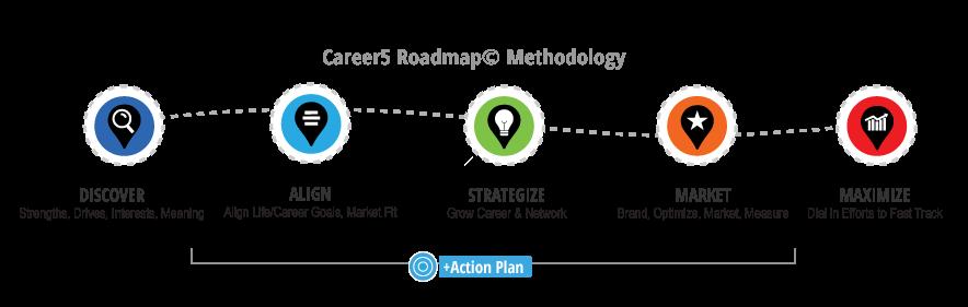 Career5 Methodology