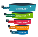 Job Search Marketing Funnel